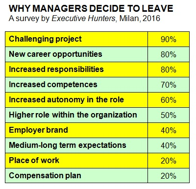 Why managers decide to leave